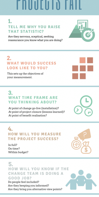 6 Questions to ask about 70% of Change Projects Fail.