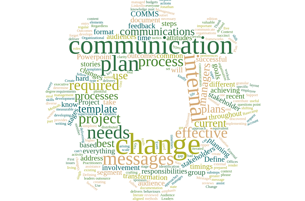 What's the best template for an effective internal communication plan?